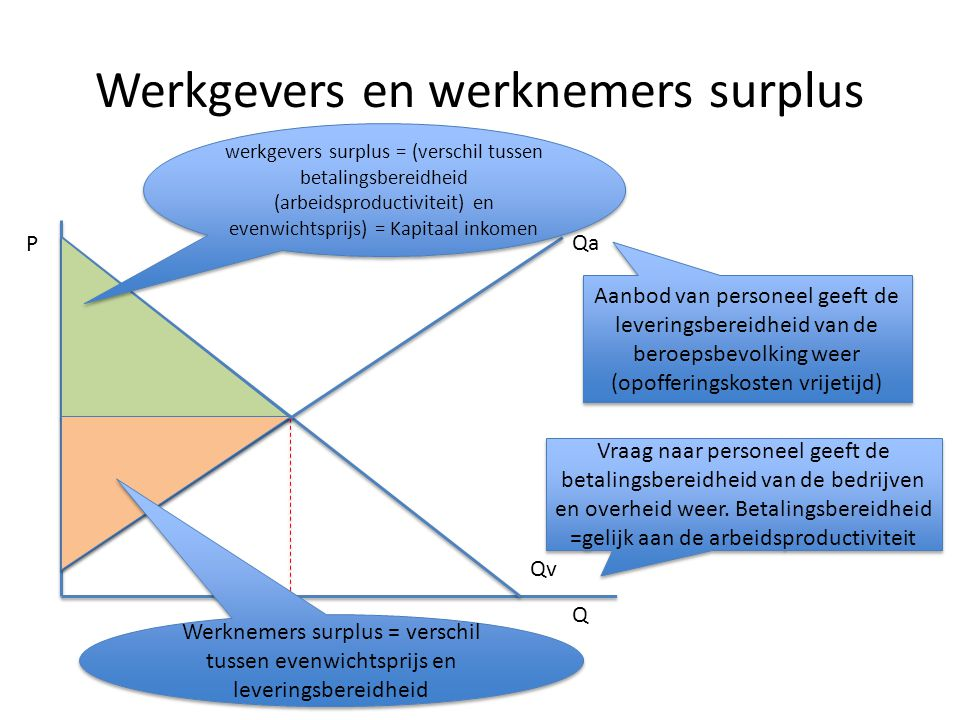 Werkgevers en werknemers surplus