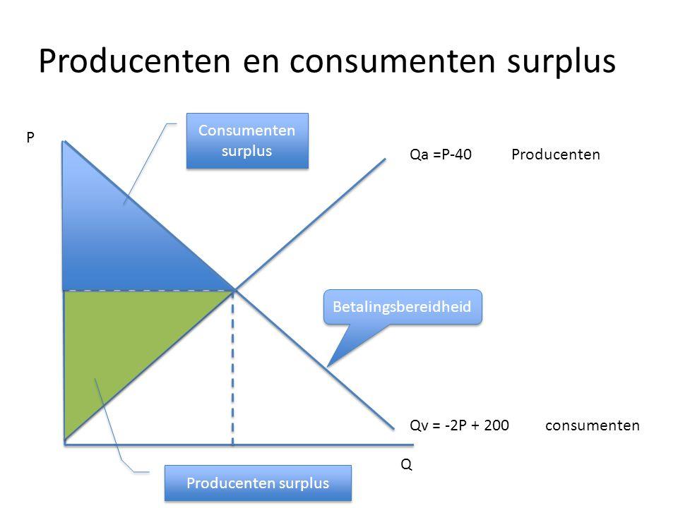 Producenten en consumenten surplus