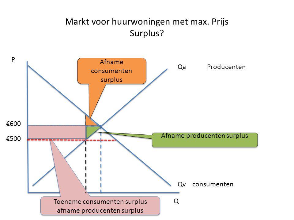 Markt voor huurwoningen met max. Prijs Surplus