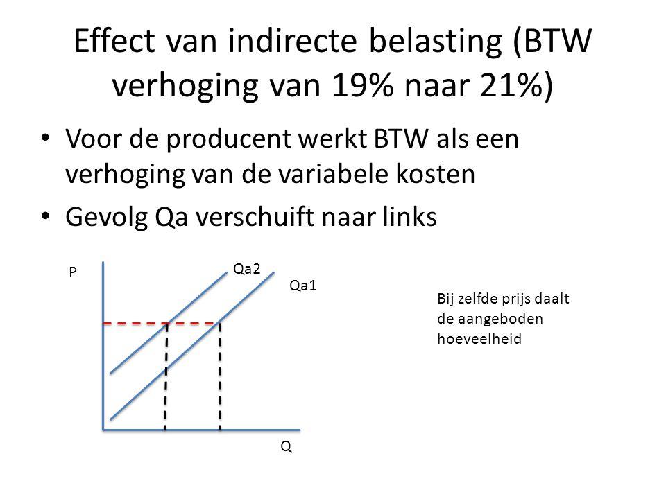 Effect van indirecte belasting (BTW verhoging van 19% naar 21%)