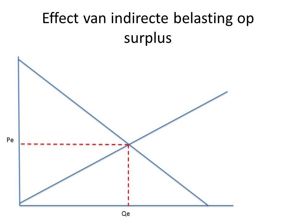 Effect van indirecte belasting op surplus