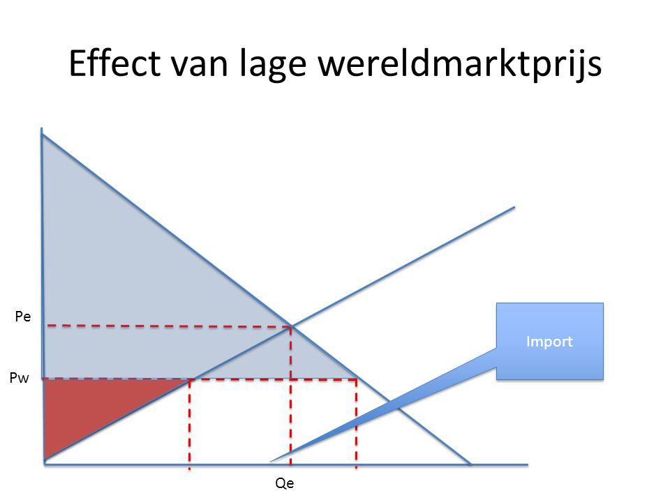 Effect van lage wereldmarktprijs