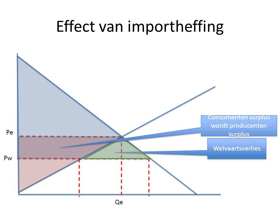 Effect van importheffing