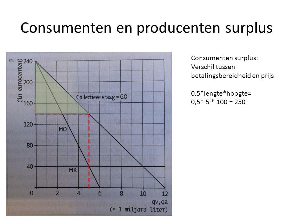 Consumenten en producenten surplus
