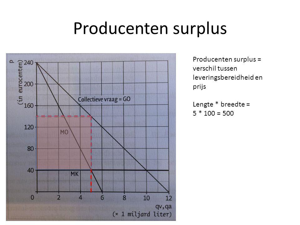 Producenten surplus Producenten surplus = verschil tussen leveringsbereidheid en prijs. Lengte * breedte =