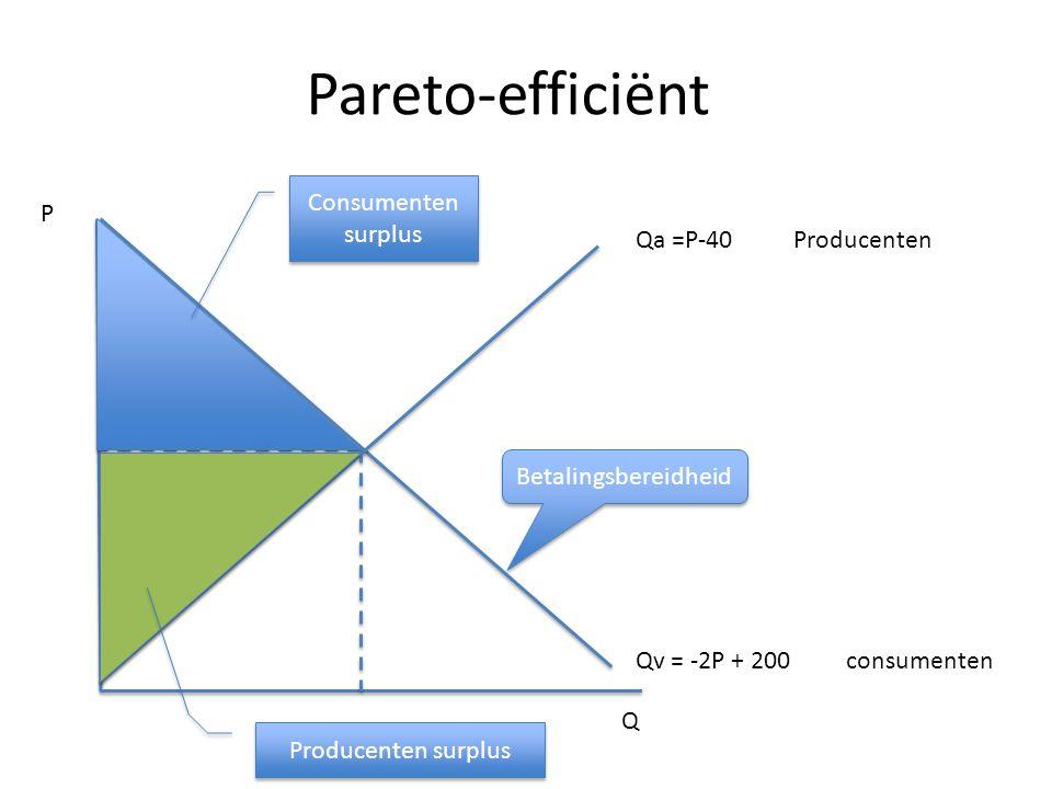 Pareto-efficiënt Consumenten surplus P Qa =P-40 Producenten