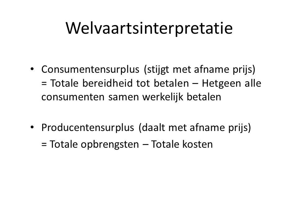 Welvaartsinterpretatie