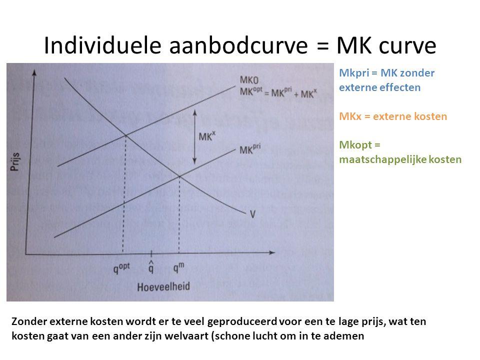 Individuele aanbodcurve = MK curve