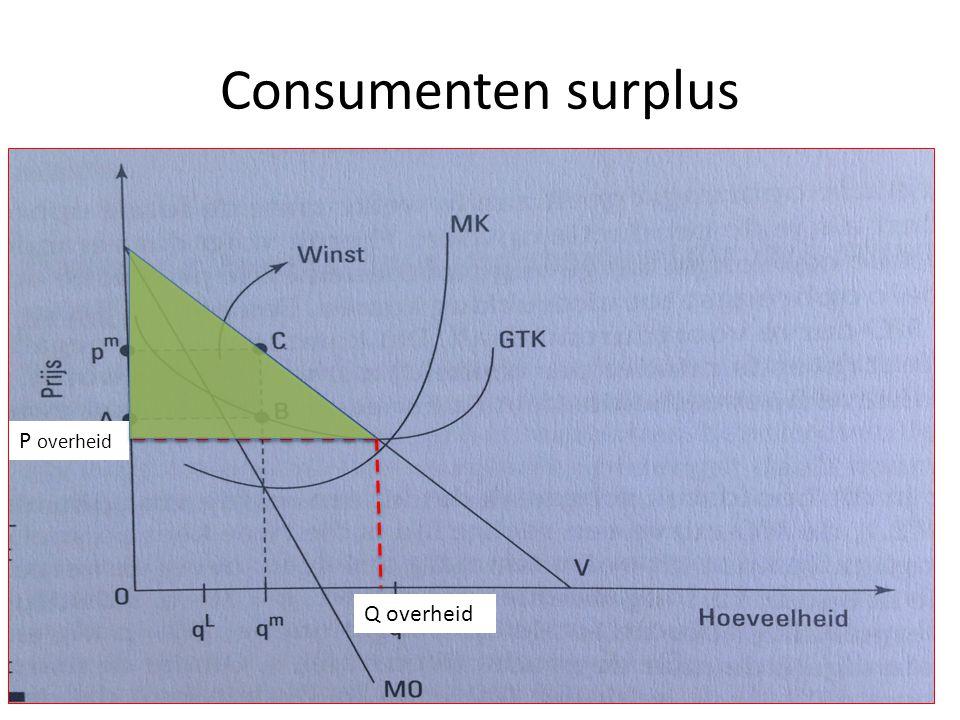 Consumenten surplus P overheid Q overheid