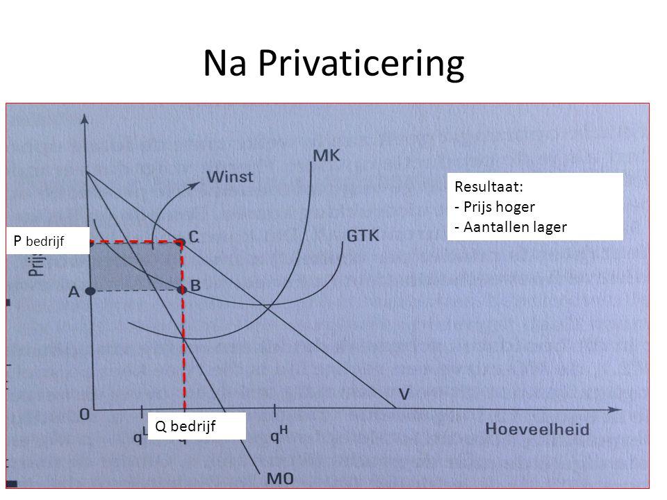 Na Privaticering Resultaat: - Prijs hoger - Aantallen lager P bedrijf