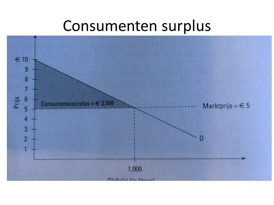 Consumenten surplus