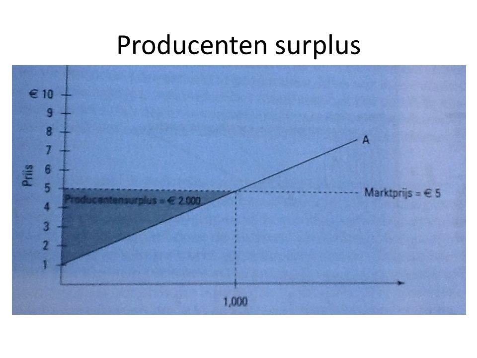 Producenten surplus