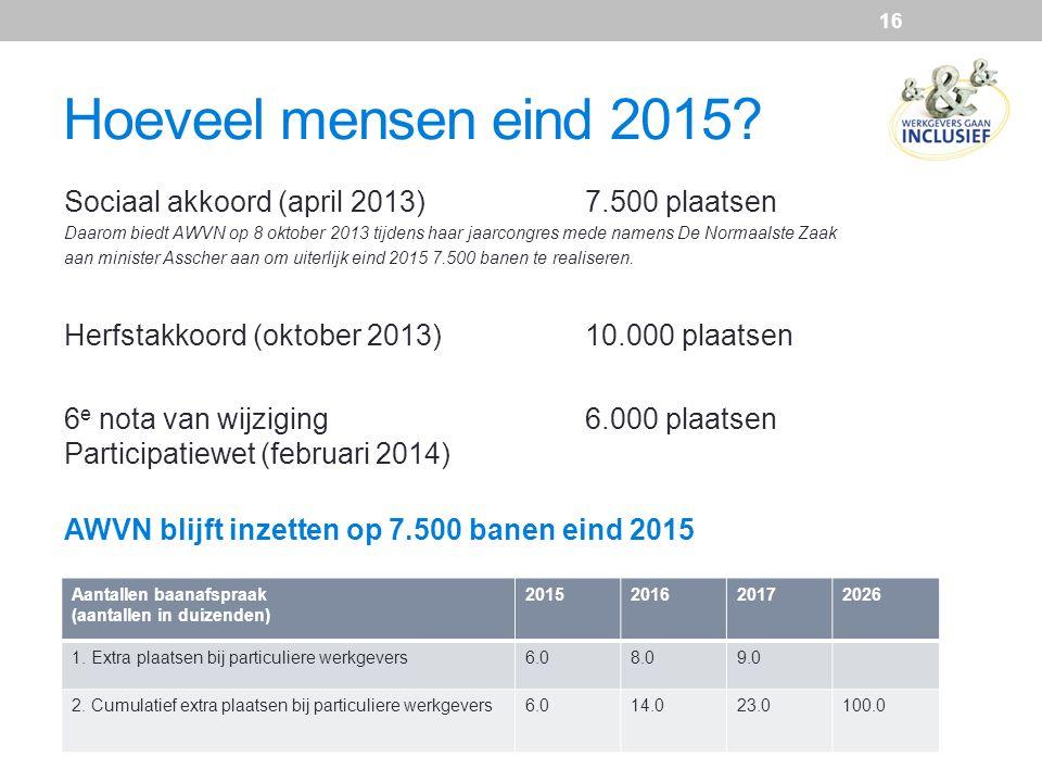 Hoeveel mensen eind 2015 Sociaal akkoord (april 2013) 7.500 plaatsen