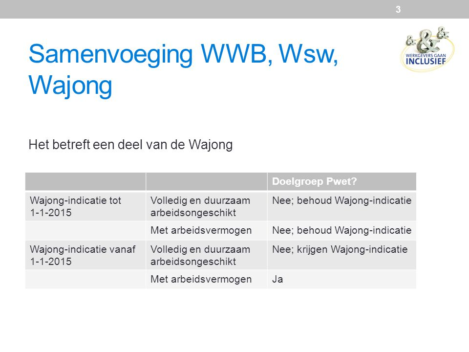 Samenvoeging WWB, Wsw, Wajong