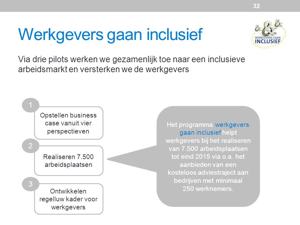 Werkgevers gaan inclusief
