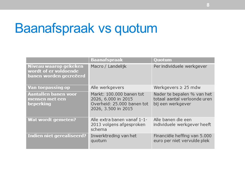 Baanafspraak vs quotum