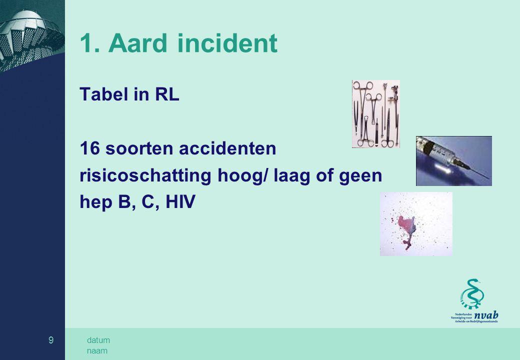 1. Aard incident Tabel in RL 16 soorten accidenten