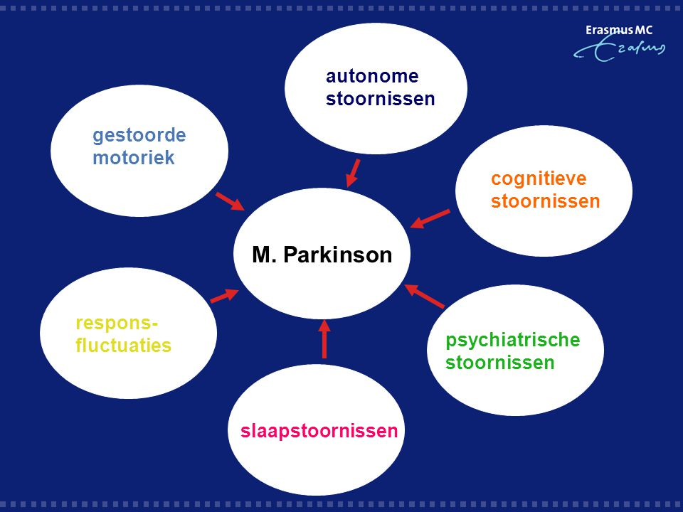 M. Parkinson autonome stoornissen gestoorde motoriek cognitieve