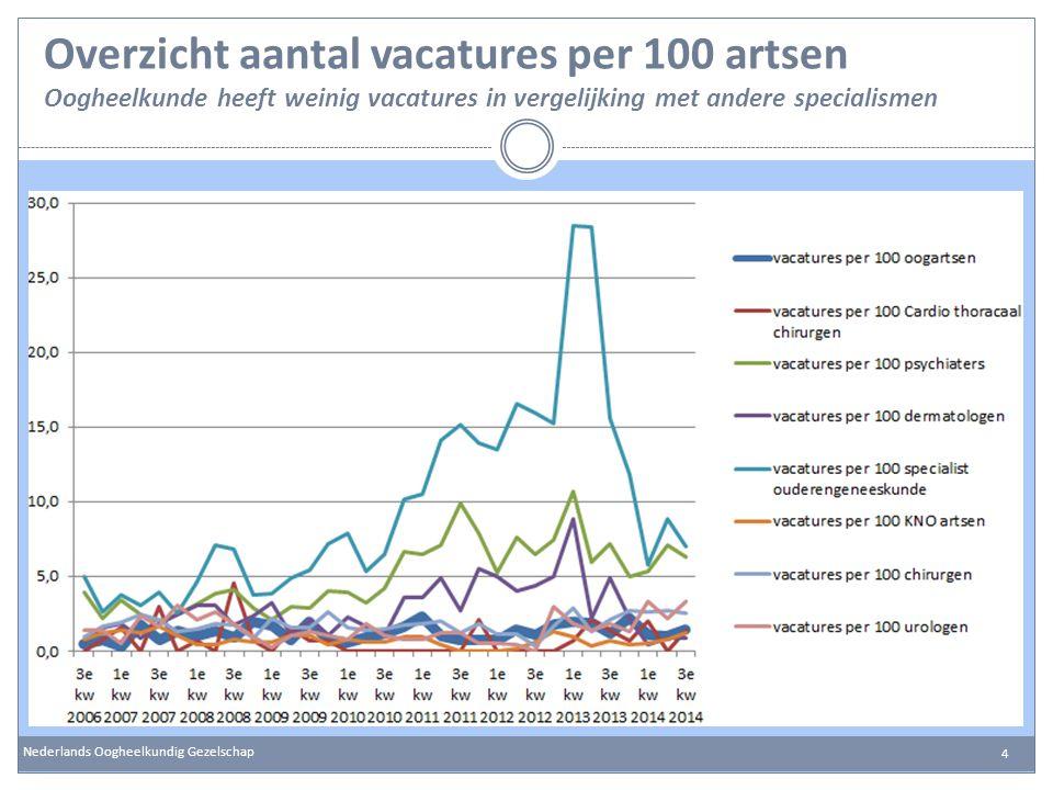 Overzicht aantal vacatures per 100 artsen Oogheelkunde heeft weinig vacatures in vergelijking met andere specialismen
