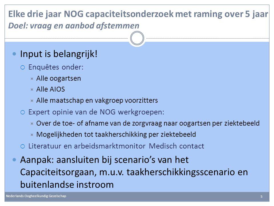 Elke drie jaar NOG capaciteitsonderzoek met raming over 5 jaar Doel: vraag en aanbod afstemmen