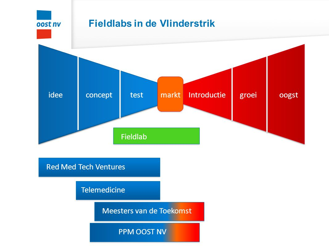 Fieldlabs in de Vlinderstrik