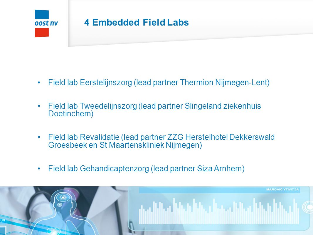 4 Embedded Field Labs Field lab Eerstelijnszorg (lead partner Thermion Nijmegen-Lent)
