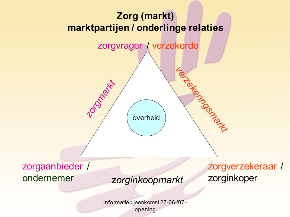 marktpartijen / onderlinge relaties