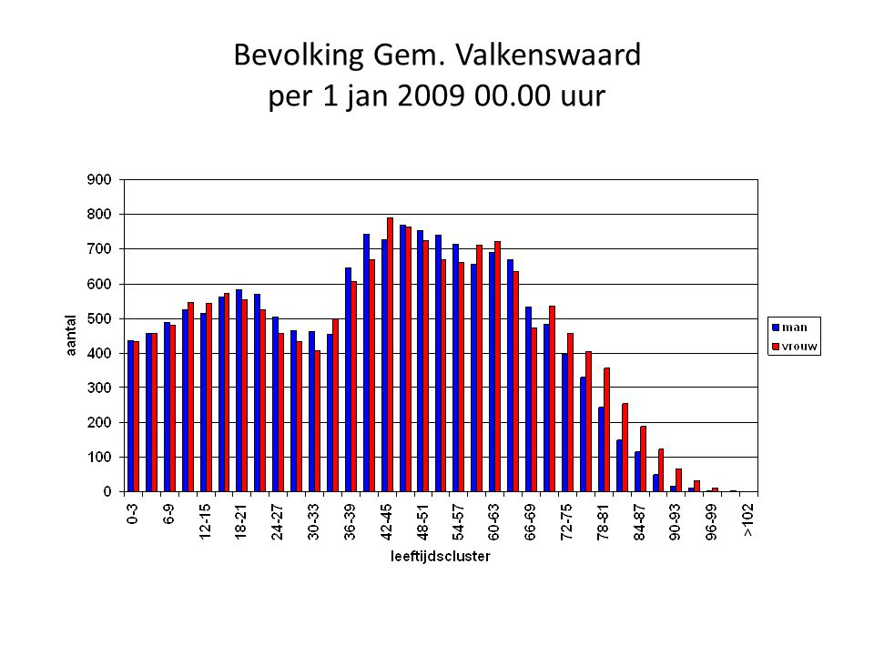 Bevolking Gem. Valkenswaard per 1 jan 2009 00.00 uur