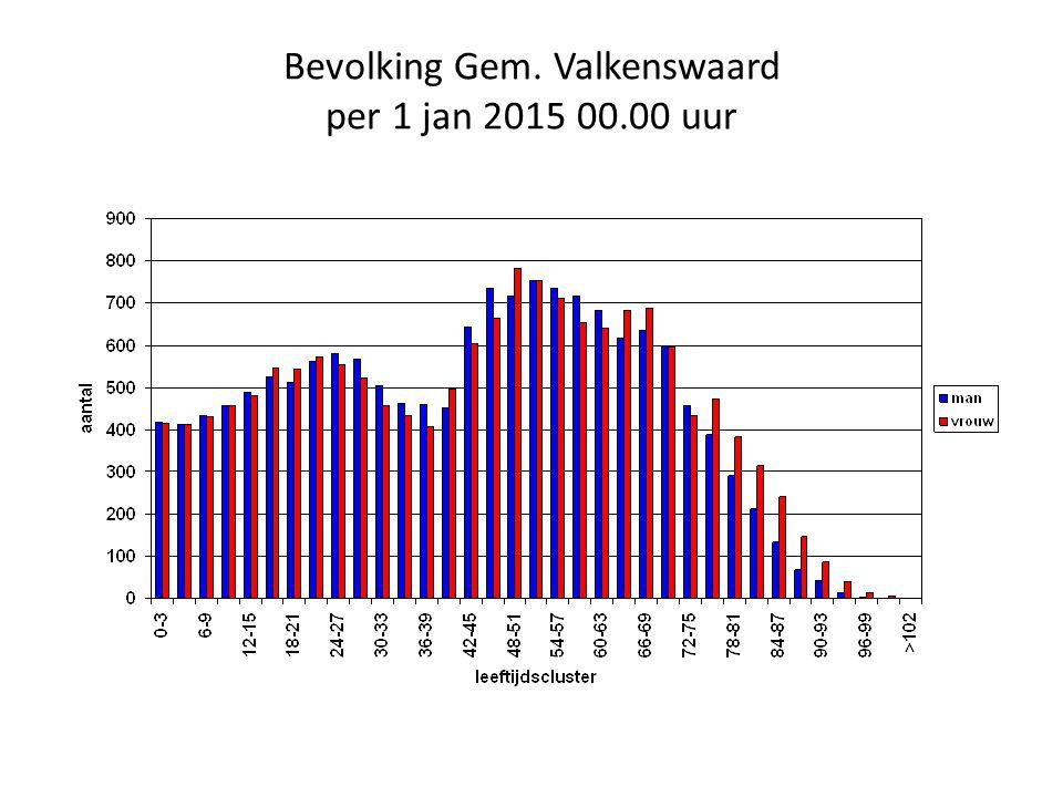 Bevolking Gem. Valkenswaard per 1 jan 2015 00.00 uur