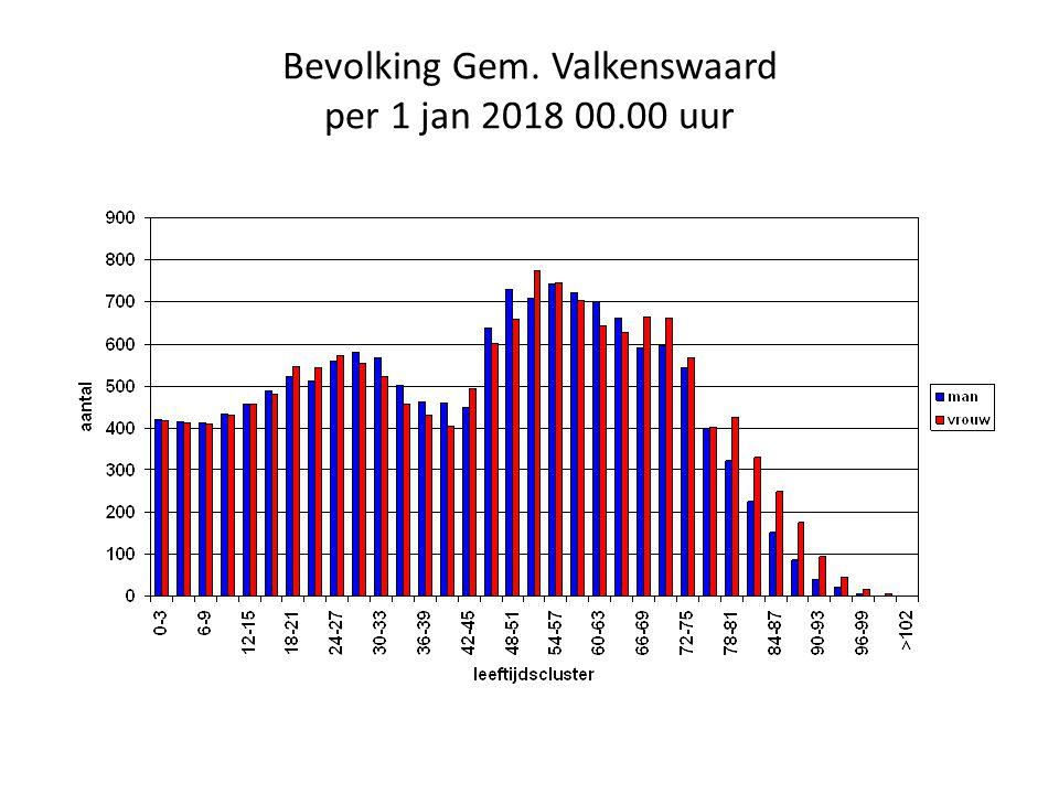Bevolking Gem. Valkenswaard per 1 jan 2018 00.00 uur