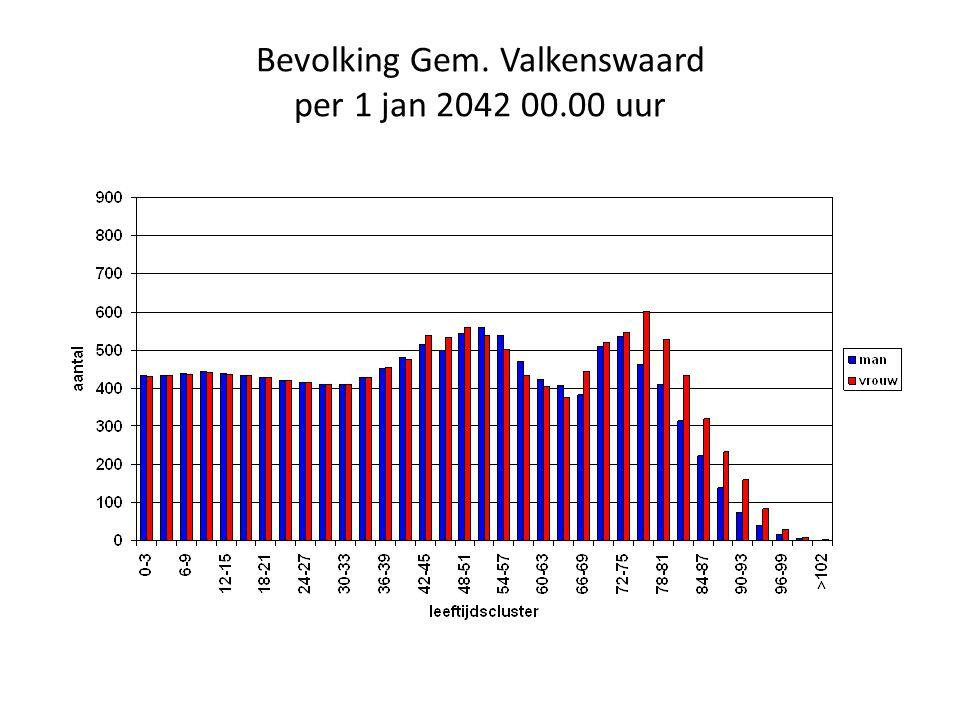 Bevolking Gem. Valkenswaard per 1 jan 2042 00.00 uur