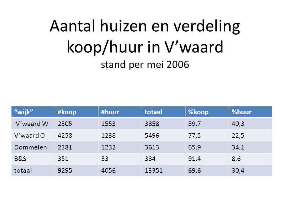 Aantal huizen en verdeling koop/huur in V'waard stand per mei 2006