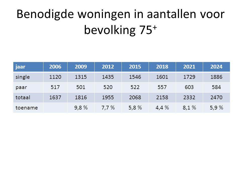 Benodigde woningen in aantallen voor bevolking 75+