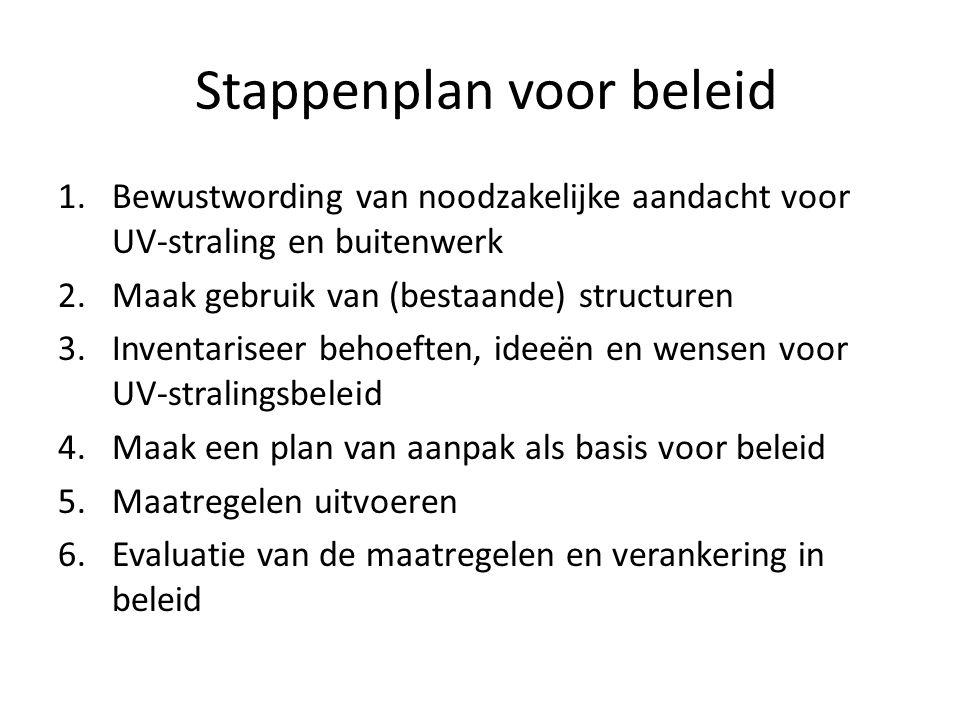 Stappenplan voor beleid