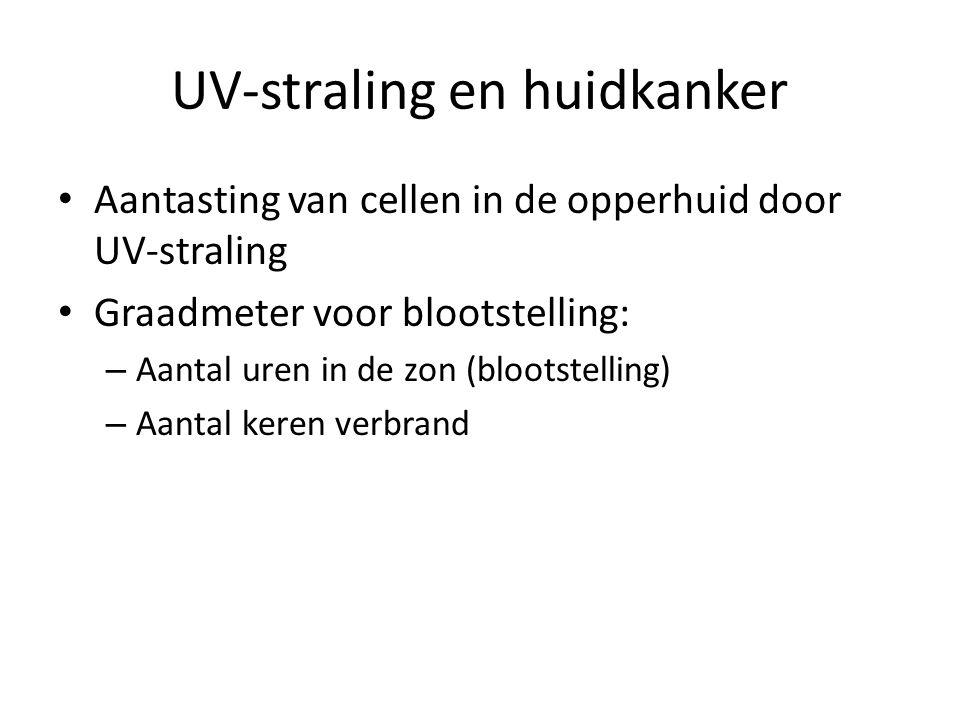 UV-straling en huidkanker