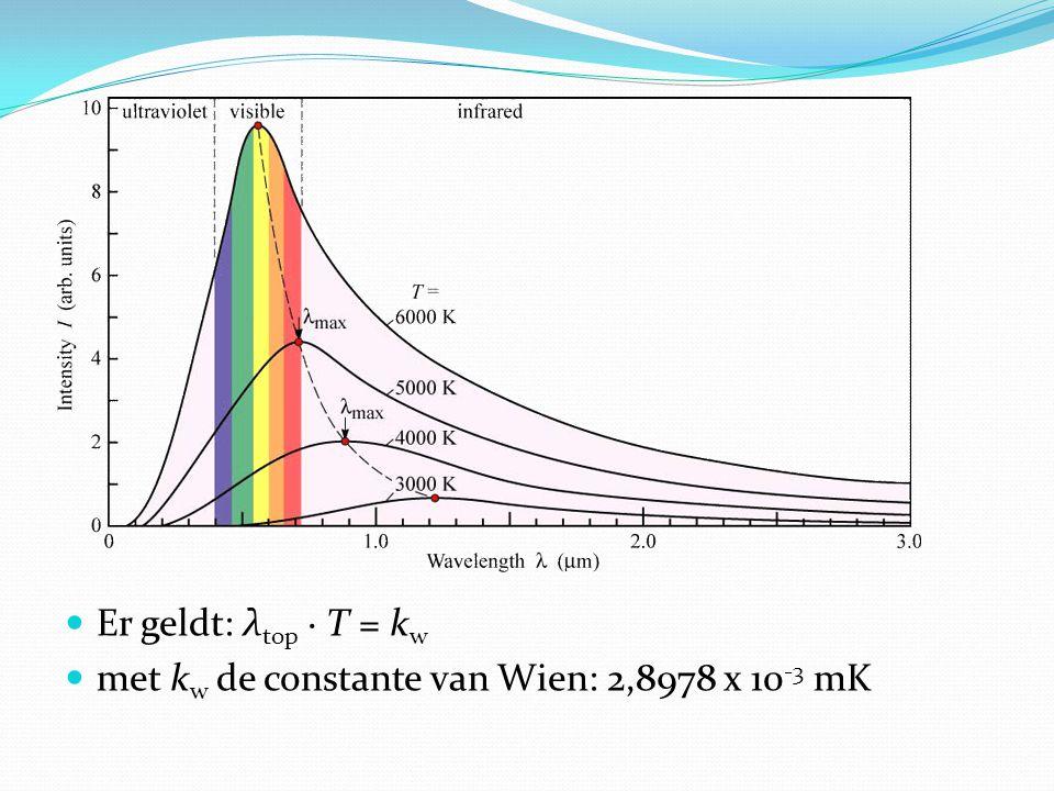 Er geldt: λtop · T = kw met kw de constante van Wien: 2,8978 x 10-3 mK