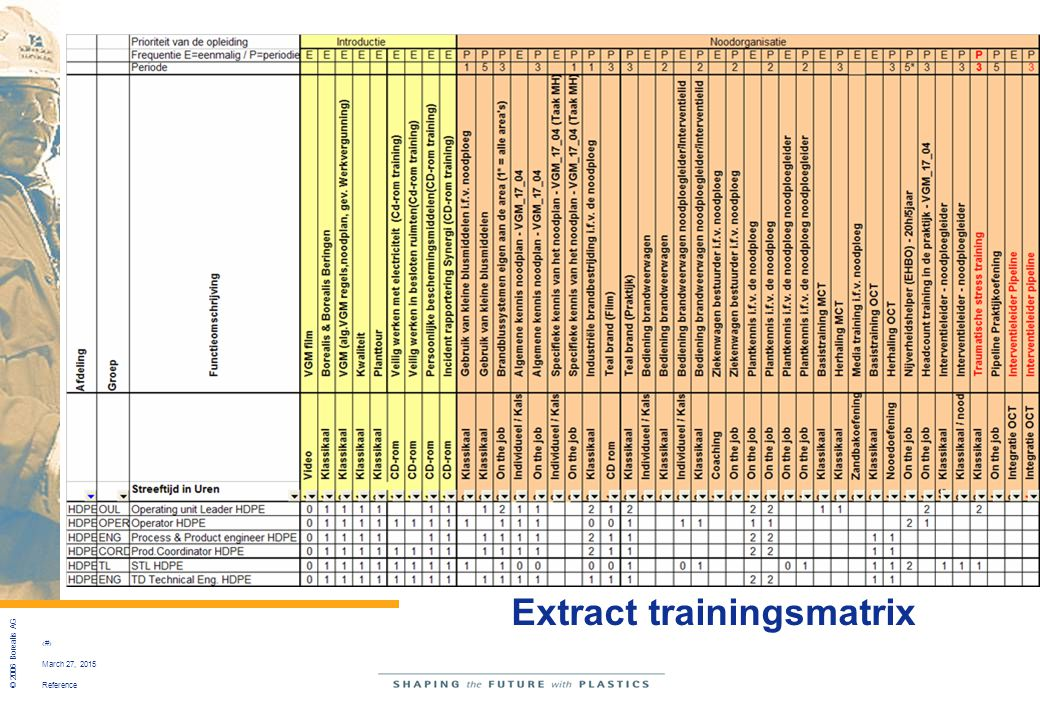 Extract trainingsmatrix