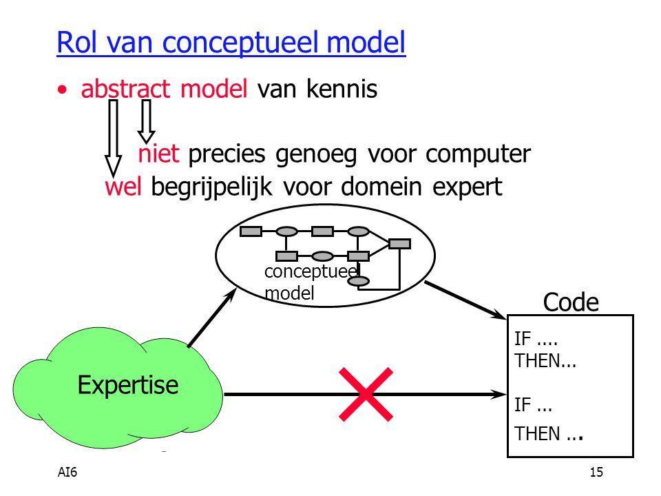 Rol van conceptueel model