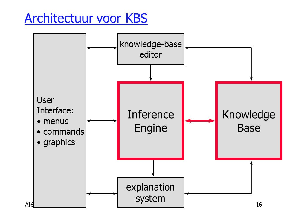 Architectuur voor KBS Inference Engine Knowledge Base explanation