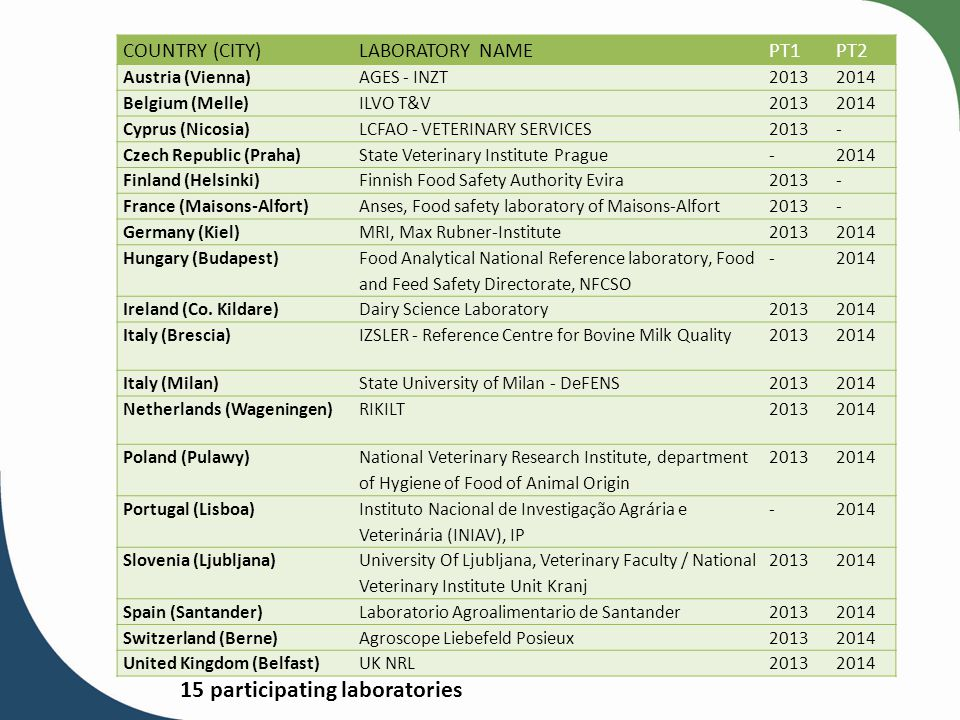 15 participating laboratories