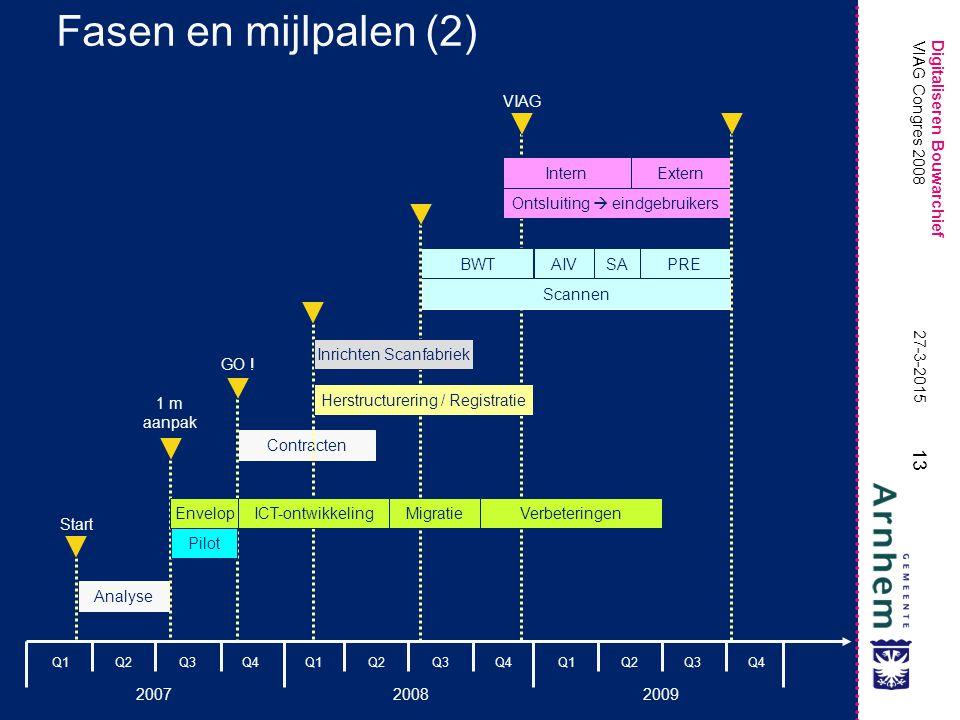 Fasen en mijlpalen (2) VIAG Intern Extern VIAG Congres 2008