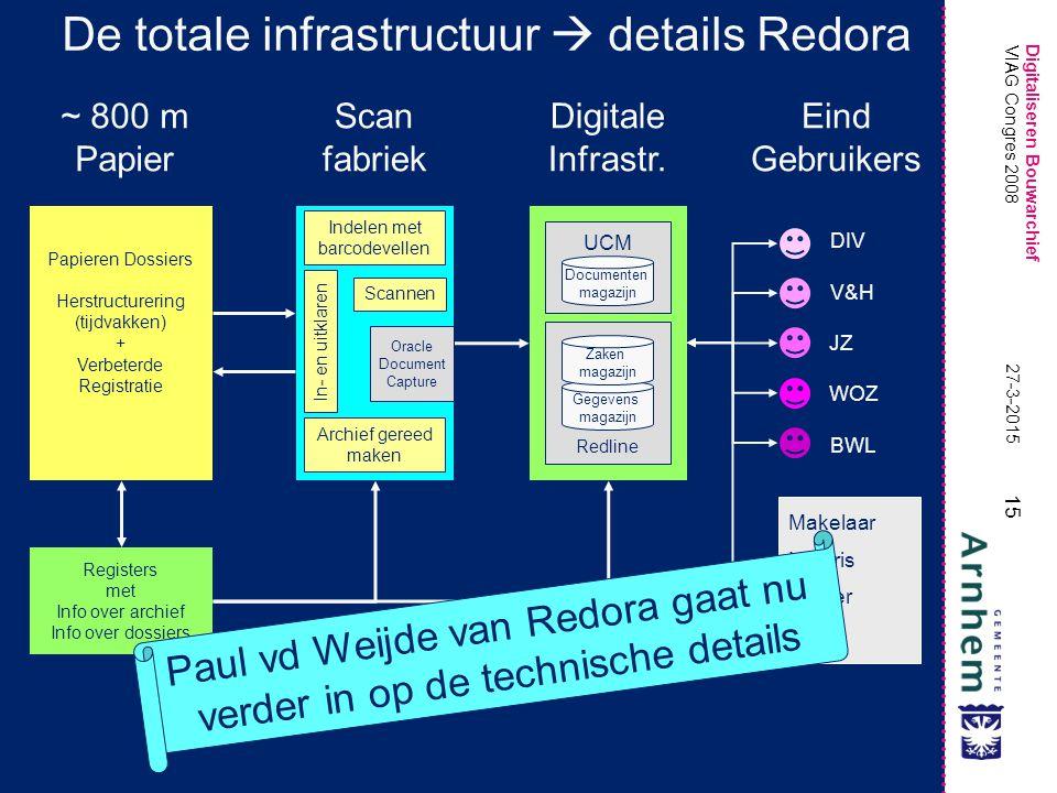 De totale infrastructuur  details Redora