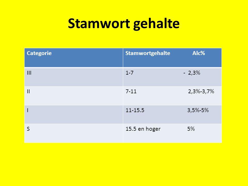 Stamwort gehalte Categorie Stamwortgehalte Alc% III 1-7 - 2,3% II