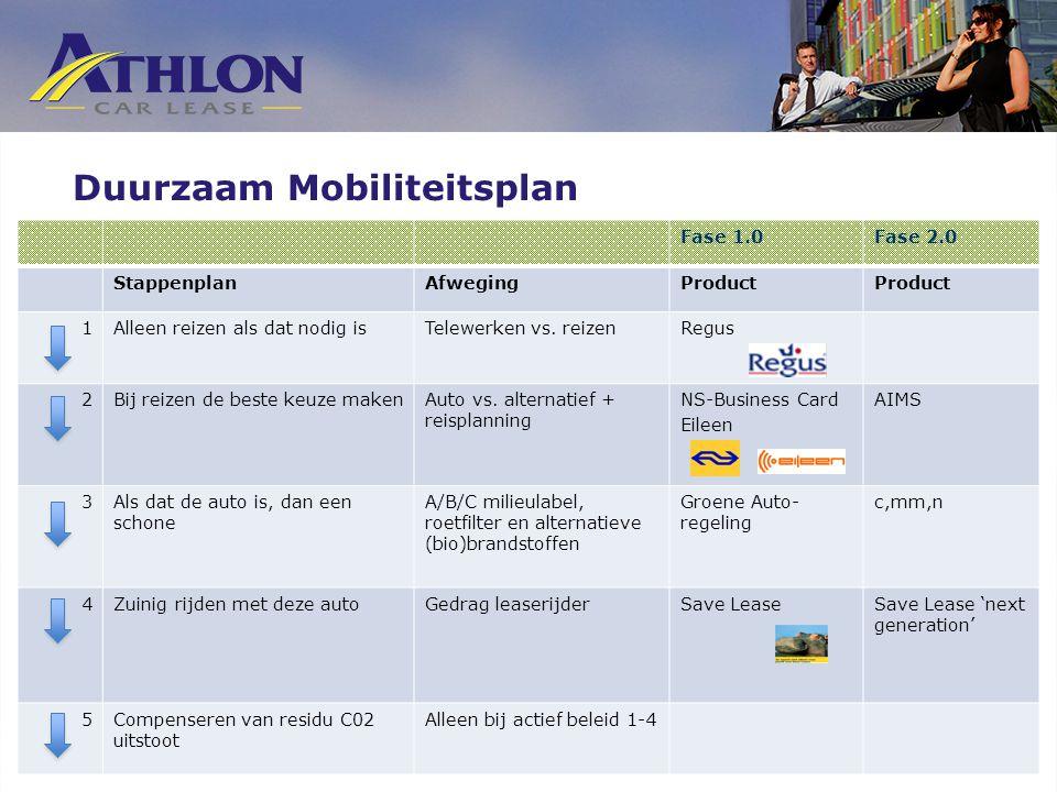 Duurzaam Mobiliteitsplan