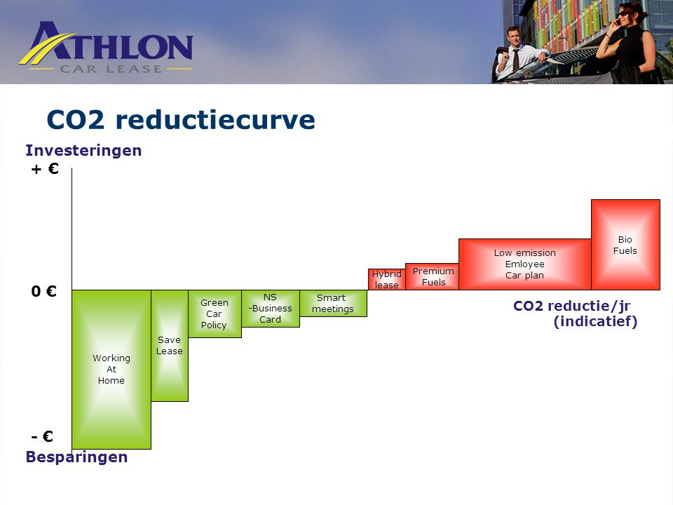 CO2 reductiecurve - € Investeringen + € 0 € Besparingen