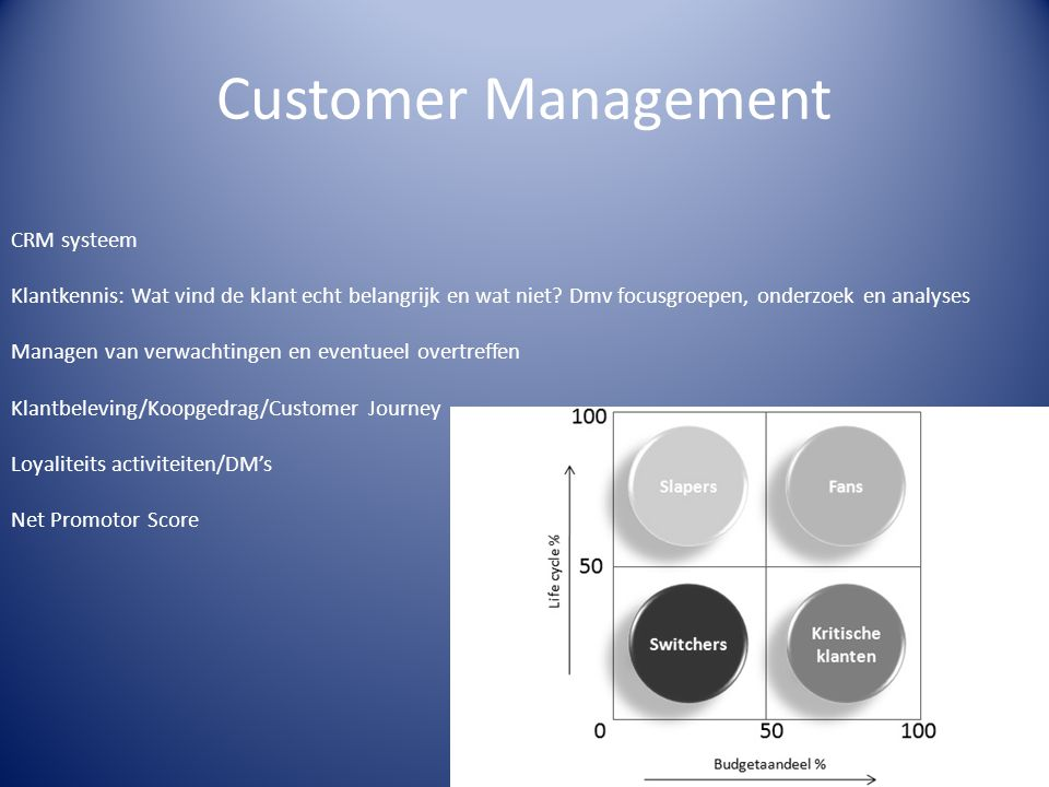 Customer Management CRM systeem