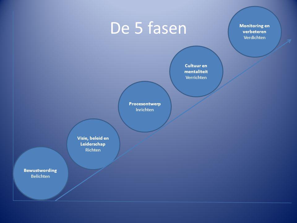 De 5 fasen Monitoring en verbeteren Verdichten Cultuur en mentaliteit