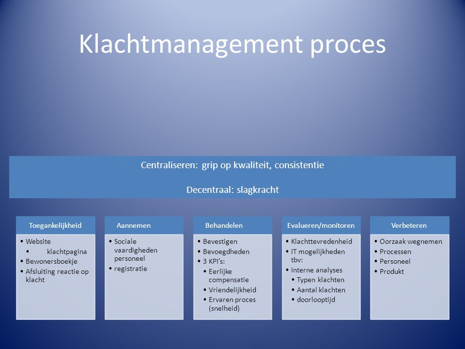 Klachtmanagement proces