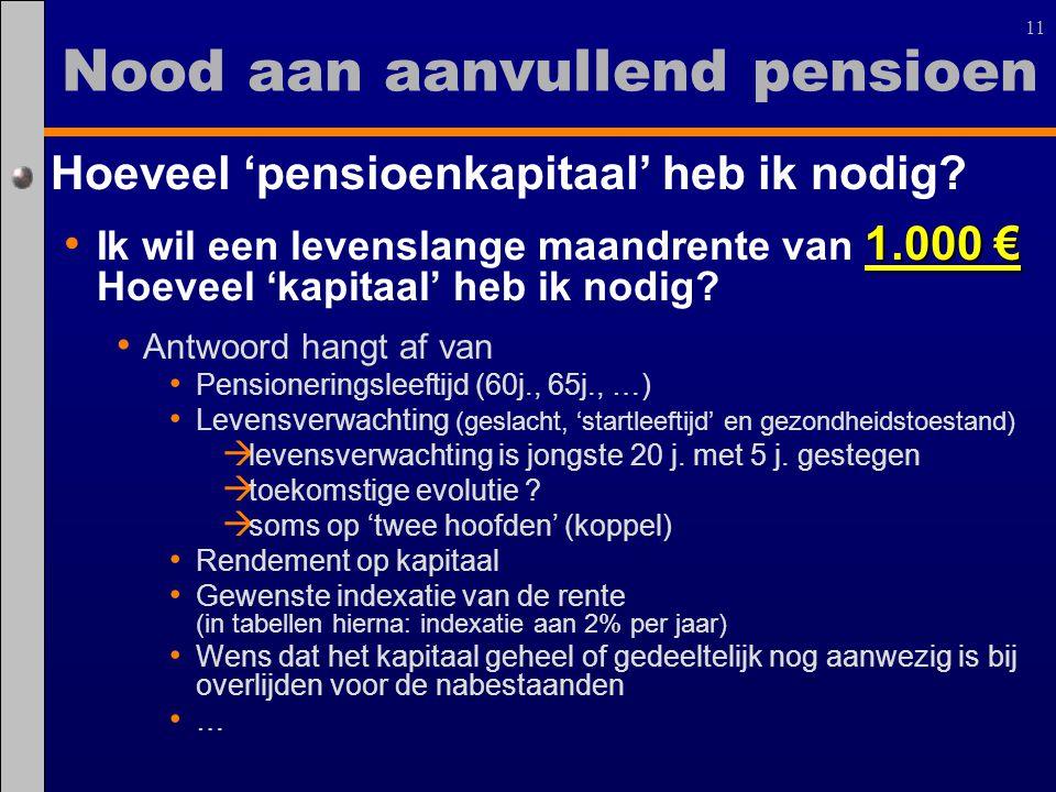 Nood aan aanvullend pensioen
