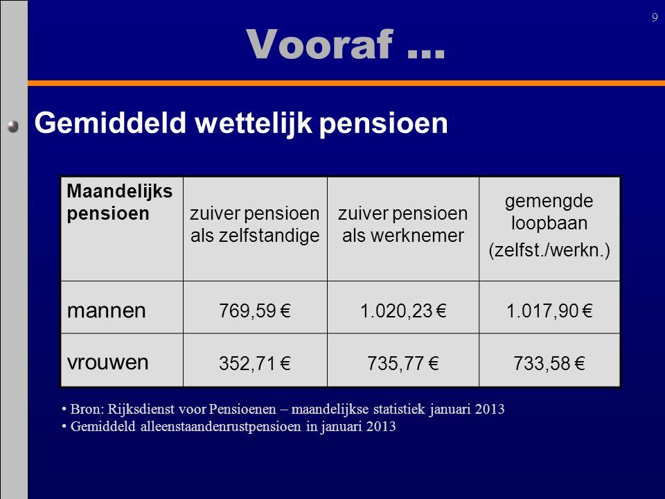 Vooraf … Gemiddeld wettelijk pensioen mannen vrouwen